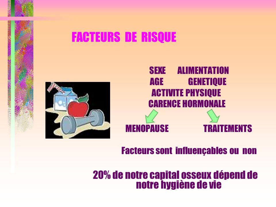 FACTEURS DE RISQUE SEXE ALIMENTATION AGE GENETIQUE ACTIVITE PHYSIQUE CARENCE HORMONALE MENOPAUSE TRAITEMENTS Facteurs sont influençables ou non 20% de