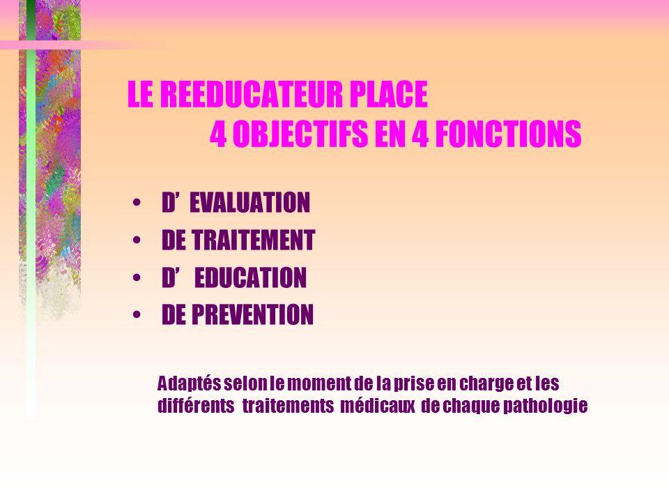 LE REEDUCATEUR PLACE 4 OBJECTIFS EN 4 FONCTIONS D EVALUATION DE TRAITEMENT D EDUCATION DE PREVENTION Adaptés selon le moment de la prise en charge et