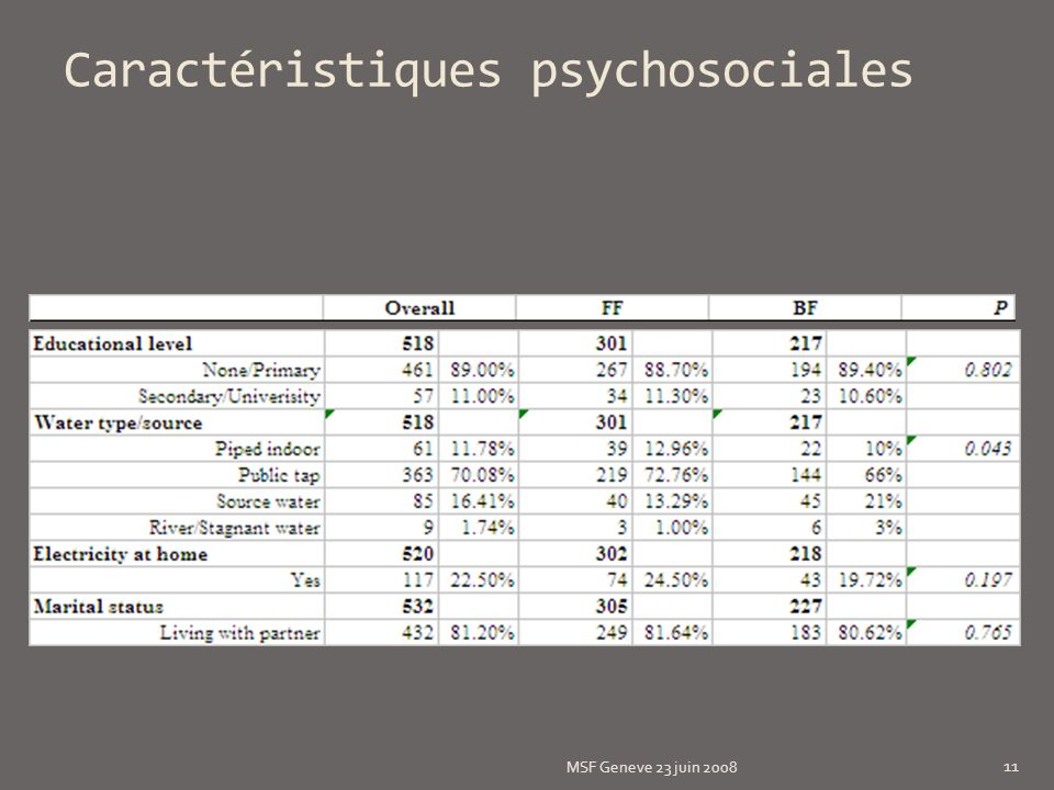 Caractéristiques psychosociales MSF Geneve 23 juin 2008 11