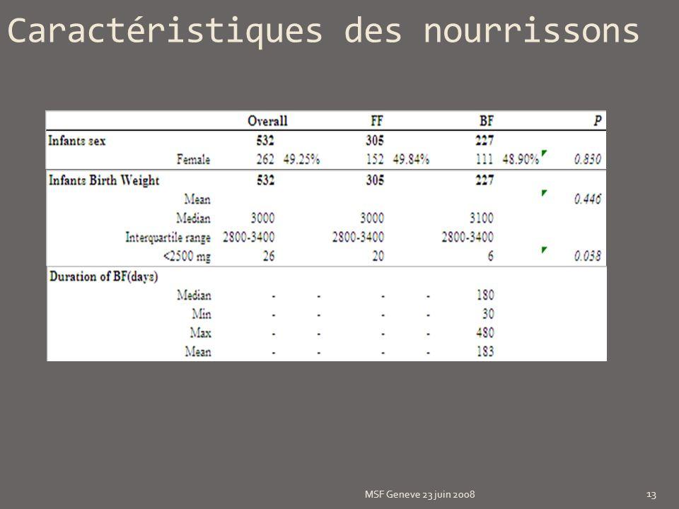 Caractéristiques des nourrissons MSF Geneve 23 juin 2008 13