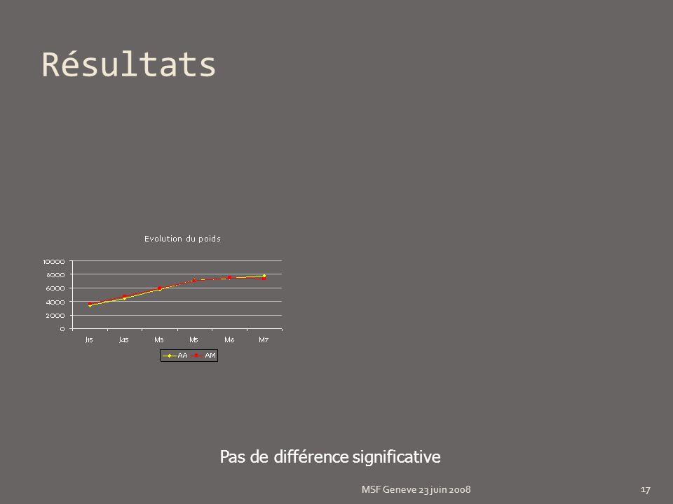 Résultats MSF Geneve 23 juin 2008 17 Pas de différence significative