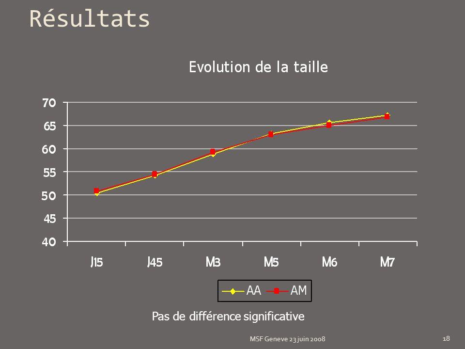 Résultats MSF Geneve 23 juin 2008 18 Pas de différence significative