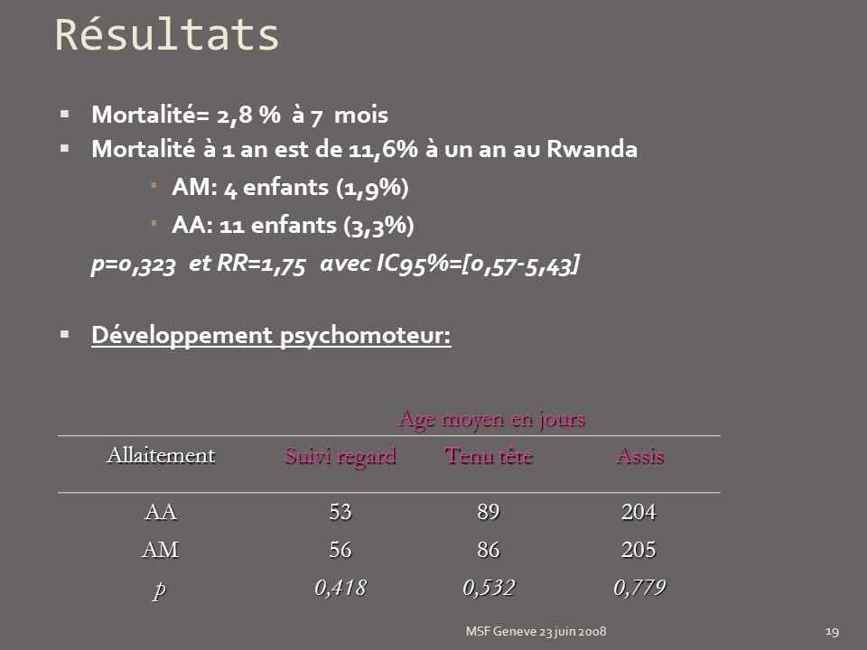 Résultats Mortalité= 2,8 % à 7 mois Mortalité à 1 an est de 11,6% à un an au Rwanda AM: 4 enfants (1,9%) AA: 11 enfants (3,3%) p=0,323 et RR=1,75 avec IC95%=[0,57-5,43] Développement psychomoteur: Age moyen en jours Allaitement Suivi regard Tenu tête Assis AA5389204 AM5686205 p0,4180,5320,779 MSF Geneve 23 juin 2008 19