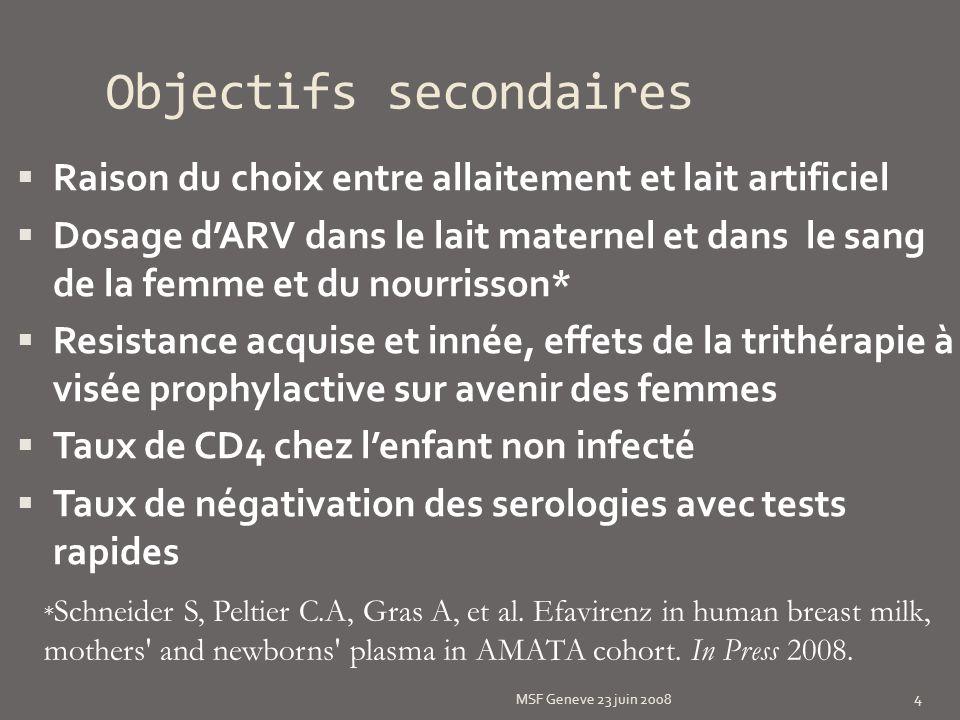 Résultats: Transmission: 6 (1,1%) enfants infectés à la naissance (PCR+ à J0) 1(0,44%) enfant infecté à travers le lait maternel entre 3 et 7 mois Charges virales à laccouchement: Nombre de copies <4040-1000>1000 54,7%35,7%9,6% MSF Geneve 23 juin 2008 15