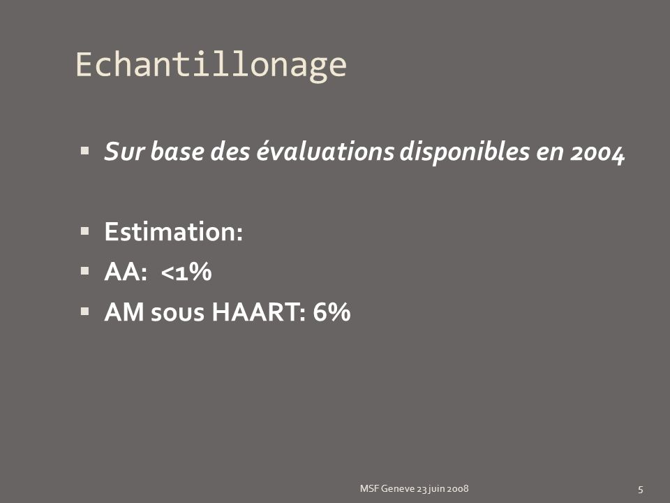 Echantillonage Sur base des évaluations disponibles en 2004 Estimation: AA: <1% AM sous HAART: 6% MSF Geneve 23 juin 2008 5