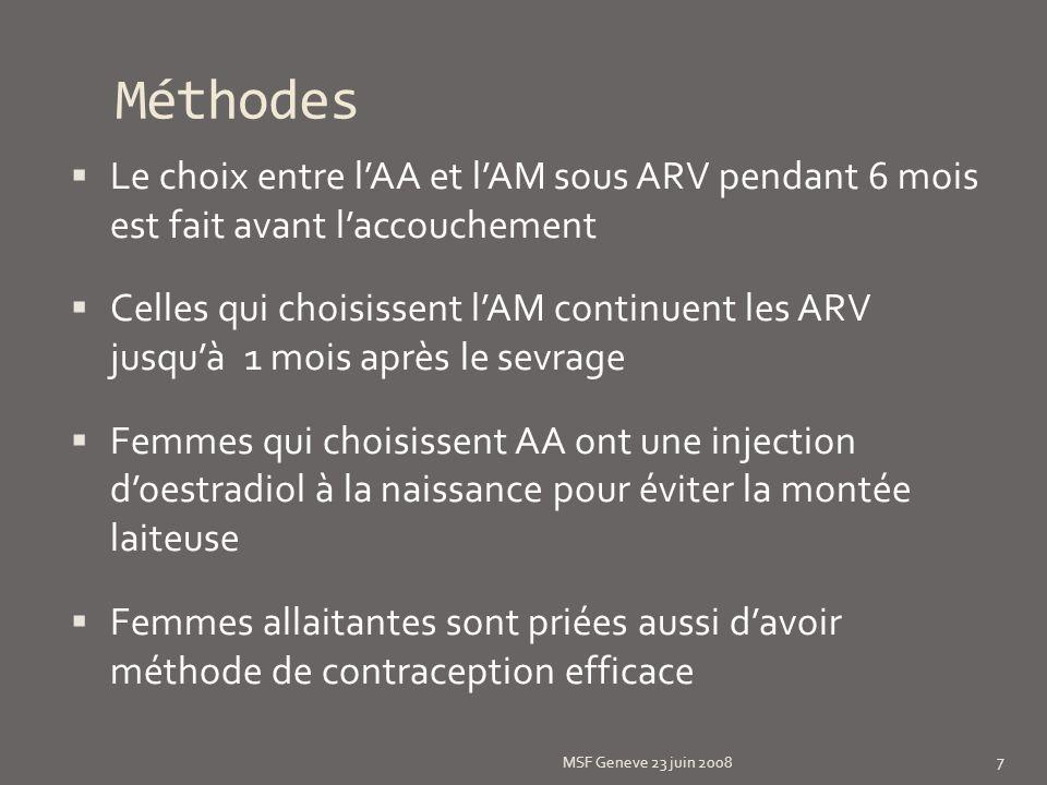 Méthodes Le choix entre lAA et lAM sous ARV pendant 6 mois est fait avant laccouchement Celles qui choisissent lAM continuent les ARV jusquà 1 mois ap