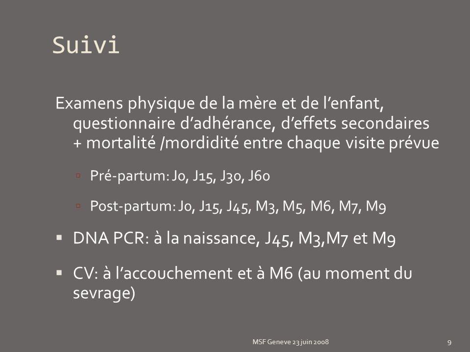 Suivi Examens physique de la mère et de lenfant, questionnaire dadhérance, deffets secondaires + mortalité /mordidité entre chaque visite prévue Pré-partum: J0, J15, J30, J60 Post-partum: J0, J15, J45, M3, M5, M6, M7, M9 DNA PCR: à la naissance, J45, M3,M7 et M9 CV: à laccouchement et à M6 (au moment du sevrage) MSF Geneve 23 juin 2008 9