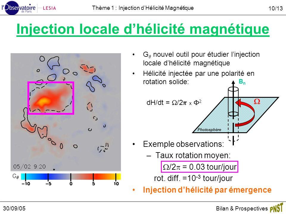 30/09/05Bilan & Prospectives 10/13 Thème 1 : Injection dHélicité Magnétique Injection locale dhélicité magnétique G nouvel outil pour étudier linjection locale dhélicité magnétique Hélicité injectée par une polarité en rotation solide: dH/dt = /2 x Exemple observations: –Taux rotation moyen: /2 = 0.03 tour/jour rot.