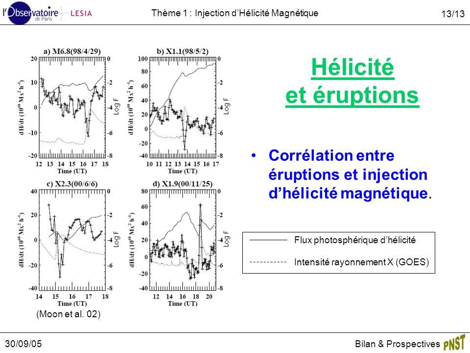 30/09/05Bilan & Prospectives 13/13 Thème 1 : Injection dHélicité Magnétique Hélicité et éruptions Corrélation entre éruptions et injection dhélicité magnétique.