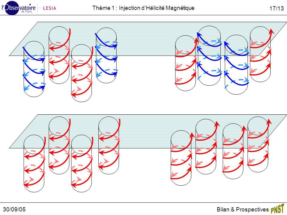 30/09/05Bilan & Prospectives 17/13 Thème 1 : Injection dHélicité Magnétique