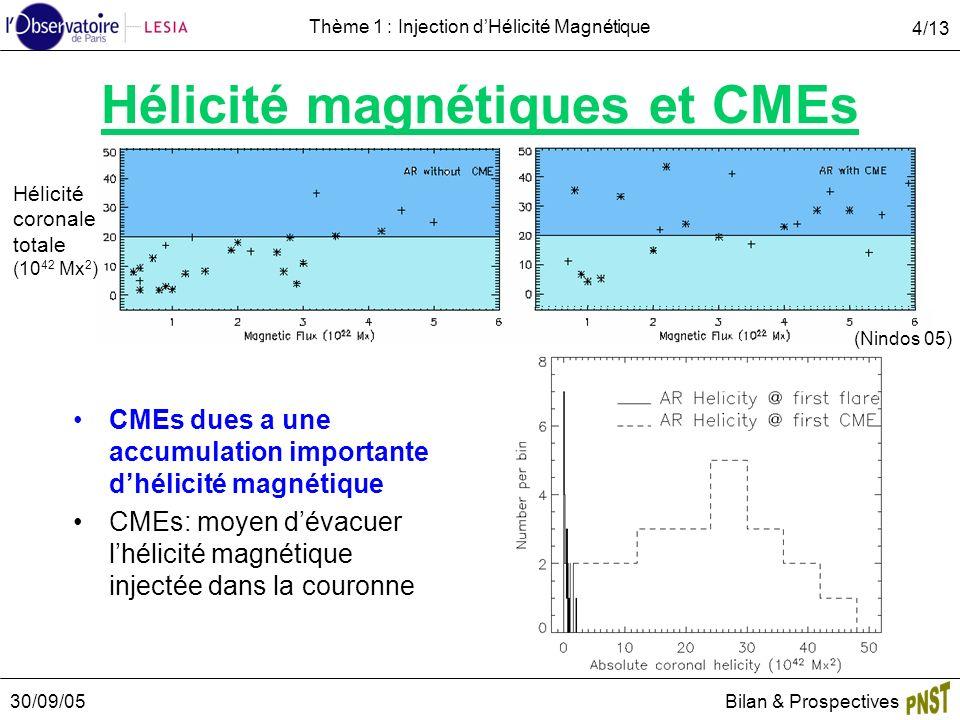 30/09/05Bilan & Prospectives 4/13 Thème 1 : Injection dHélicité Magnétique Hélicité magnétiques et CMEs CMEs dues a une accumulation importante dhélicité magnétique CMEs: moyen dévacuer lhélicité magnétique injectée dans la couronne (Nindos 05) Hélicité coronale totale (10 42 Mx 2 )