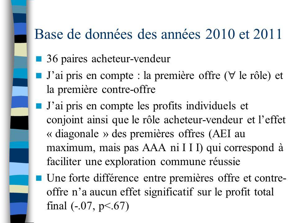 Base de données des années 2010 et 2011 36 paires acheteur-vendeur Jai pris en compte : la première offre ( le rôle) et la première contre-offre Jai pris en compte les profits individuels et conjoint ainsi que le rôle acheteur-vendeur et leffet « diagonale » des premières offres (AEI au maximum, mais pas AAA ni I I I) qui correspond à faciliter une exploration commune réussie Une forte différence entre premières offre et contre- offre na aucun effet significatif sur le profit total final (-.07, p<.67)