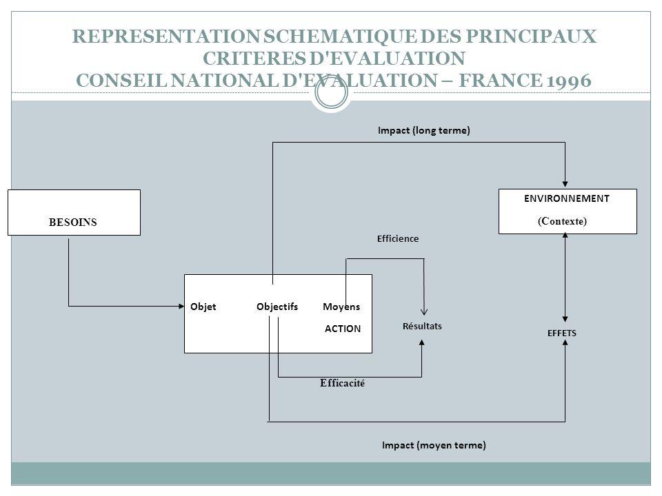 REPRESENTATION SCHEMATIQUE DES PRINCIPAUX CRITERES D'EVALUATION CONSEIL NATIONAL D'EVALUATION – FRANCE 1996 BESOINS ObjetObjectifsMoyens ACTION ENVIRO
