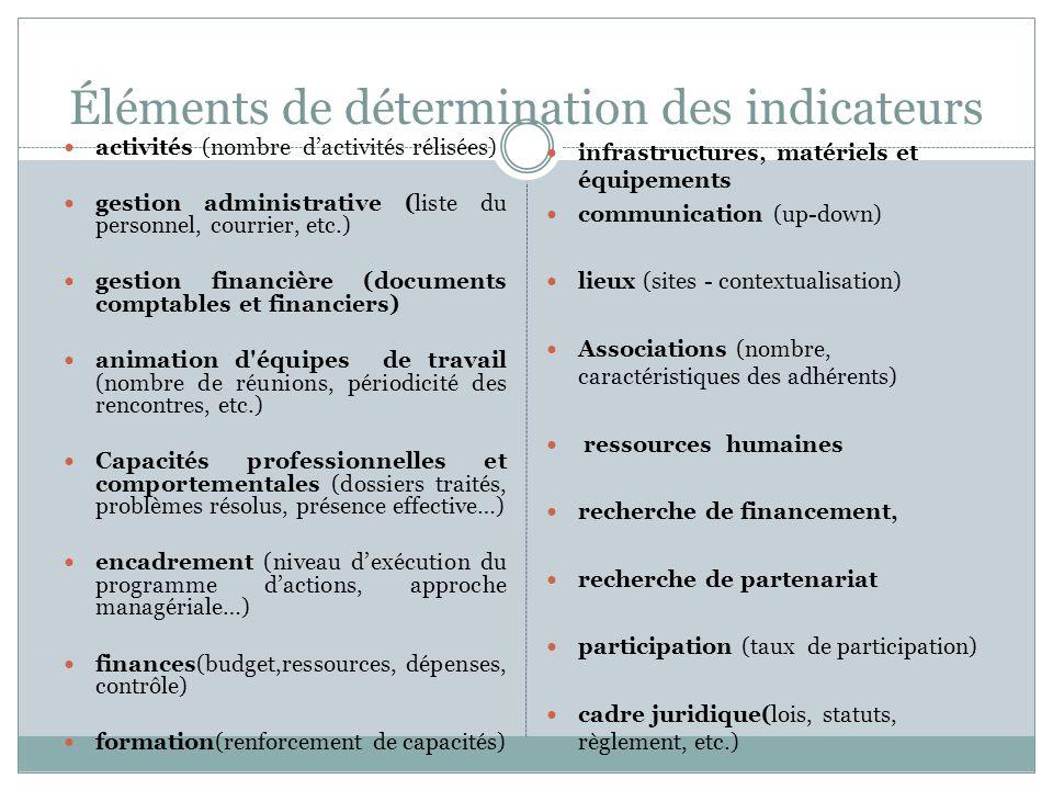 Éléments de détermination des indicateurs activités (nombre dactivités rélisées) gestion administrative (liste du personnel, courrier, etc.) gestion f