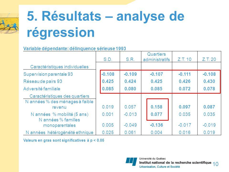 5.Résultats – analyse de régression 10 Variable dépendante: délinquence sérieuse 1993 S.D.S.R.