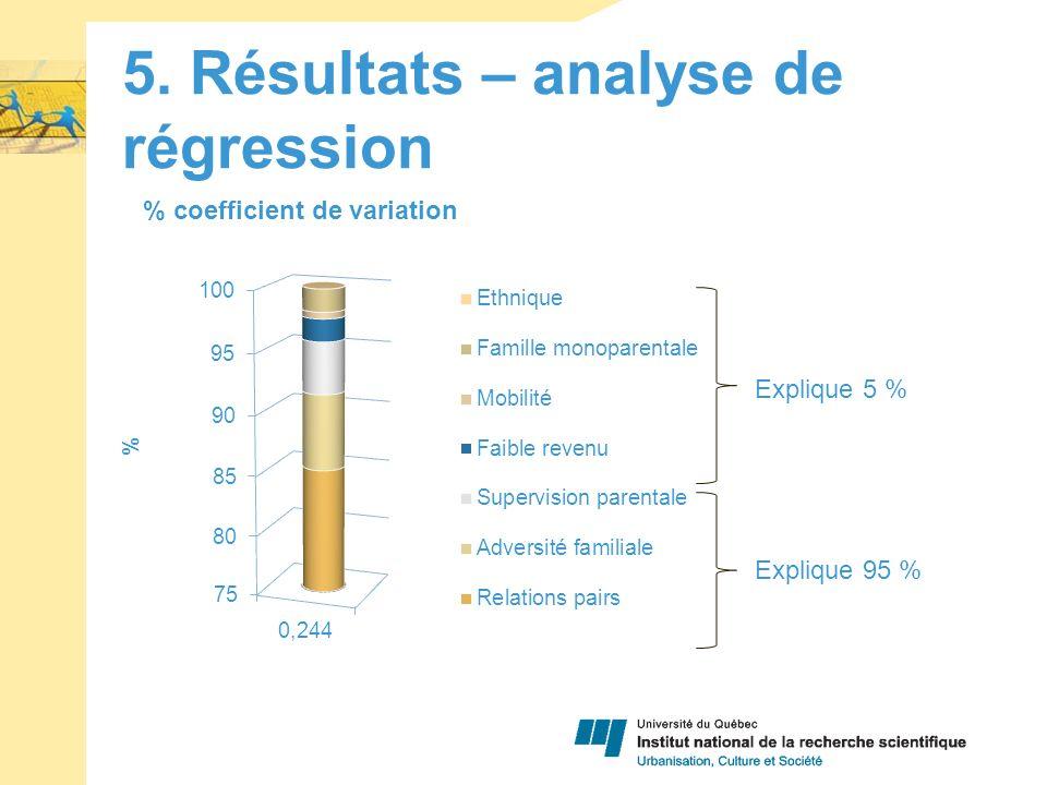 5. Résultats – analyse de régression Explique 5 % Explique 95 %
