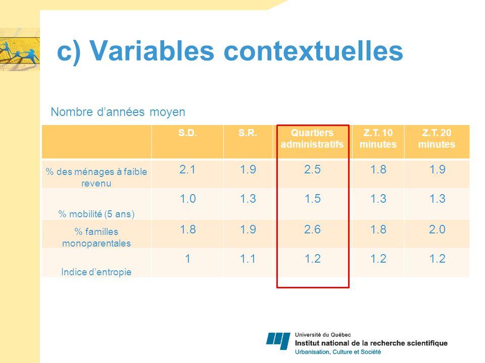 c) Variables contextuelles S.D.S.R.Quartiers administratifs Z.T.