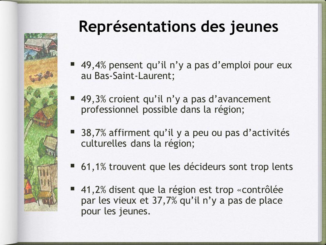 Représentations des jeunes 49,4% pensent quil ny a pas demploi pour eux au Bas-Saint-Laurent; 49,3% croient quil ny a pas davancement professionnel possible dans la région; 38,7% affirment quil y a peu ou pas dactivités culturelles dans la région; 61,1% trouvent que les décideurs sont trop lents 41,2% disent que la région est trop «contrôlée par les vieux et 37,7% quil ny a pas de place pour les jeunes.