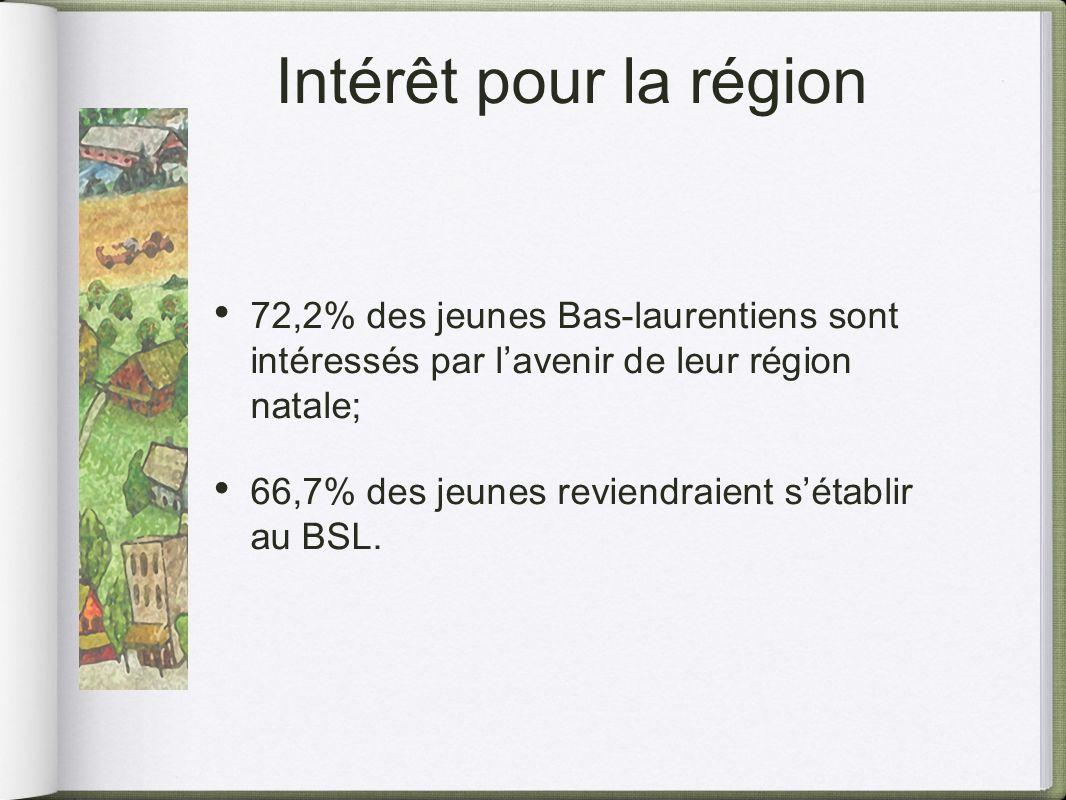 Intérêt pour la région 72,2% des jeunes Bas-laurentiens sont intéressés par lavenir de leur région natale; 66,7% des jeunes reviendraient sétablir au BSL.