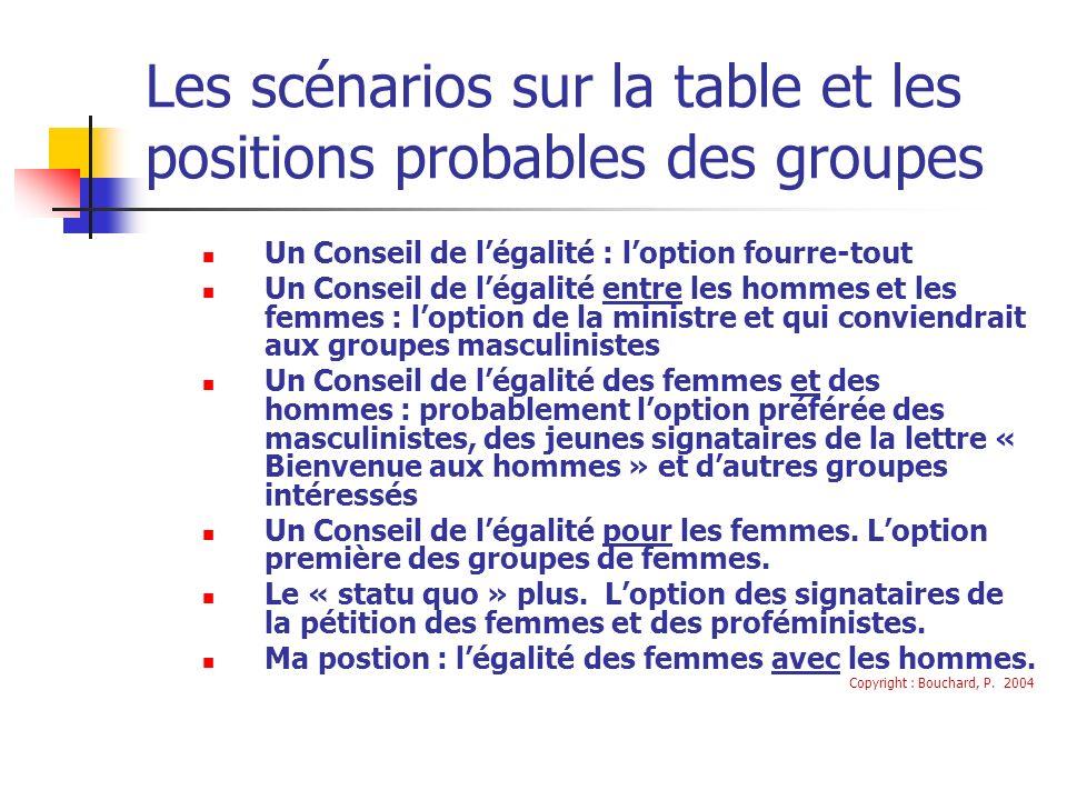 Les scénarios sur la table et les positions probables des groupes Un Conseil de légalité : loption fourre-tout Un Conseil de légalité entre les hommes