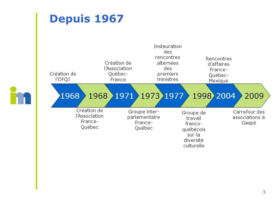 3 Depuis 1967 Création de lOFQJ Instauration des rencontres alternées des premiers ministres Groupe inter- parlementaire France- Québec Rencontres daf