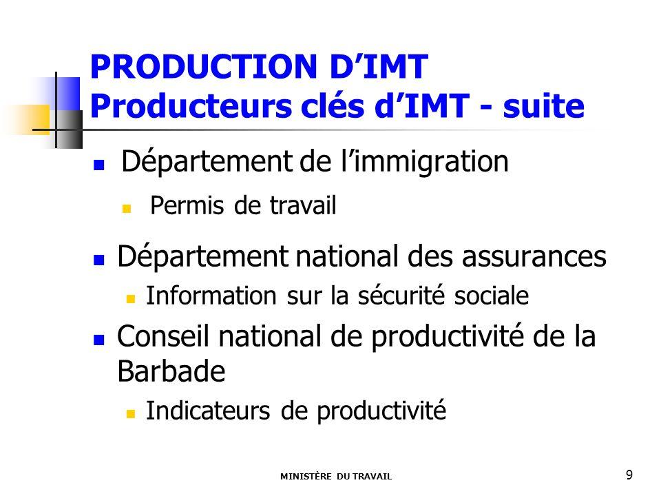 PRODUCTION DIMT Producteurs clés dIMT - suite Département de limmigration Permis de travail Département national des assurances Information sur la sécurité sociale Conseil national de productivité de la Barbade Indicateurs de productivité MINISTÈRE DU TRAVAIL 9
