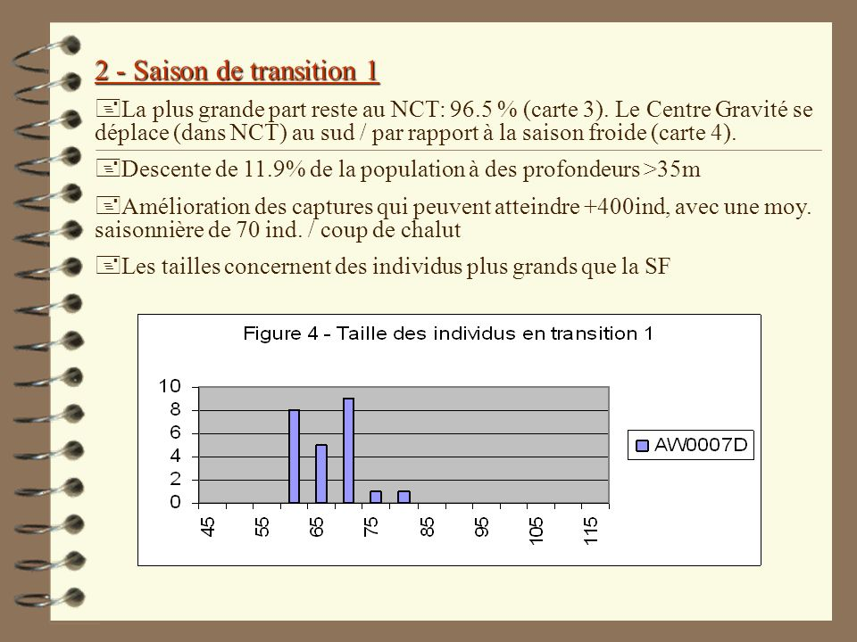 2 - Saison de transition 1 +La plus grande part reste au NCT: 96.5 % (carte 3).