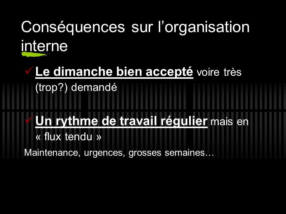Conséquences sur lorganisation interne Le dimanche bien accepté voire très (trop ) demandé Un rythme de travail régulier mais en « flux tendu » Maintenance, urgences, grosses semaines…
