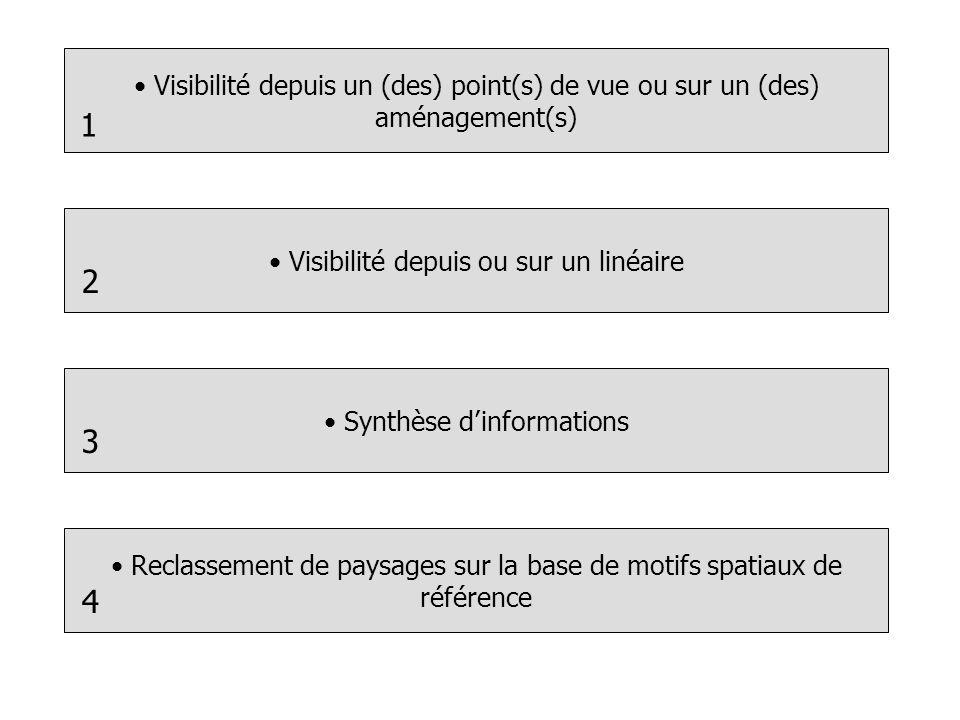 Visibilité depuis un (des) point(s) de vue ou sur un (des) aménagement(s) Visibilité depuis ou sur un linéaire Synthèse dinformations Reclassement de