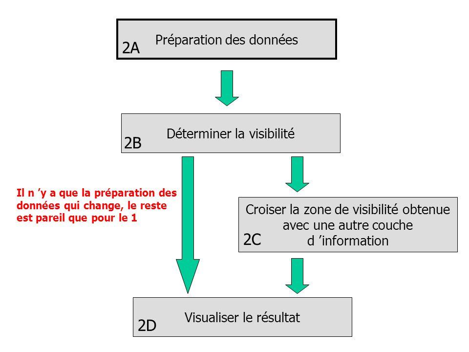 Préparation des données Déterminer la visibilité Croiser la zone de visibilité obtenue avec une autre couche d information Visualiser le résultat 2A 2B 2C 2D Il n y a que la préparation des données qui change, le reste est pareil que pour le 1