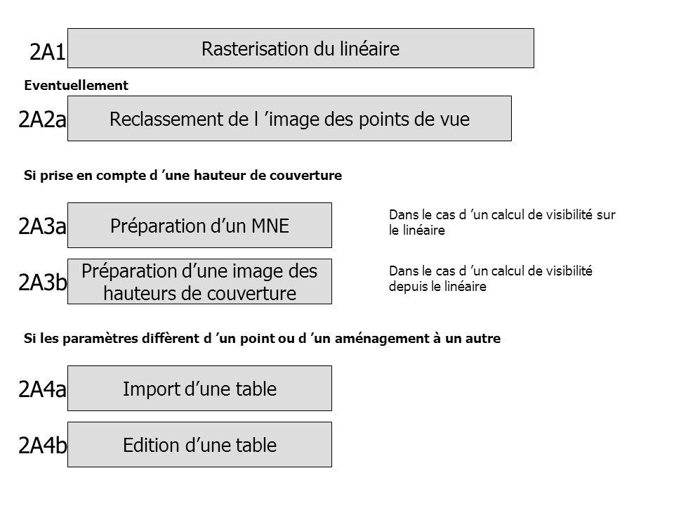 Rasterisation du linéaire Préparation dun MNE Dans le cas d un calcul de visibilité sur le linéaire Si prise en compte d une hauteur de couverture Pré