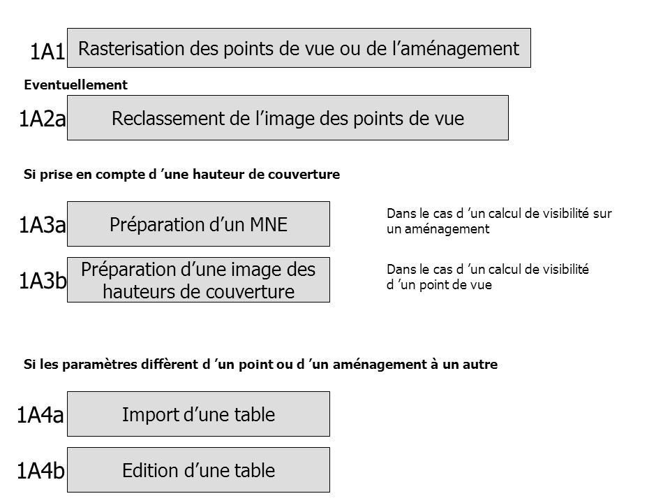 Rasterisation des points de vue ou de laménagement Préparation dun MNE Dans le cas d un calcul de visibilité sur un aménagement Si prise en compte d une hauteur de couverture Préparation dune image des hauteurs de couverture Dans le cas d un calcul de visibilité d un point de vue Si les paramètres diffèrent d un point ou d un aménagement à un autre Import dune table Edition dune table 1A1 1A3a 1A3b 1A4a 1A4b Reclassement de limage des points de vue Eventuellement 1A2a