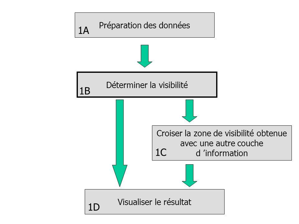 Préparation des données Déterminer la visibilité Croiser la zone de visibilité obtenue avec une autre couche d information Visualiser le résultat 1A 1B 1C 1D