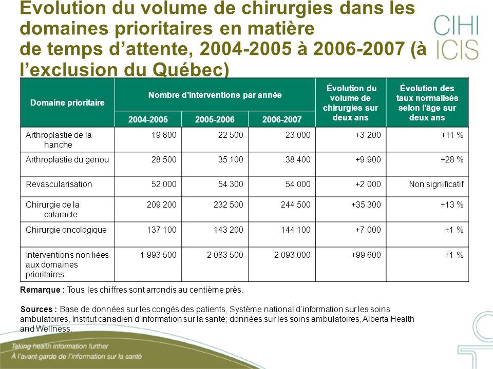 Évolution du volume de chirurgies dans les domaines prioritaires en matière de temps dattente, 2004-2005 à 2006-2007 (à lexclusion du Québec) Domaine prioritaire Nombre dinterventions par année Évolution du volume de chirurgies sur deux ans Évolution des taux normalisés selon lâge sur deux ans 2004-20052005-20062006-2007 Arthroplastie de la hanche 19 80022 50023 000+3 200+11 % Arthroplastie du genou28 50035 10038 400+9 900+28 % Revascularisation52 00054 30054 000+2 000Non significatif Chirurgie de la cataracte 209 200232 500244 500+35 300+13 % Chirurgie oncologique137 100143 200144 100+7 000+1 % Interventions non liées aux domaines prioritaires 1 993 5002 083 5002 093 000+99 600+1 % Remarque : Tous les chiffres sont arrondis au centième près.