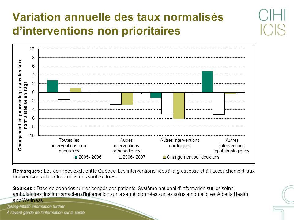 Variation annuelle des taux normalisés dinterventions non prioritaires Remarques : Les données excluent le Québec.