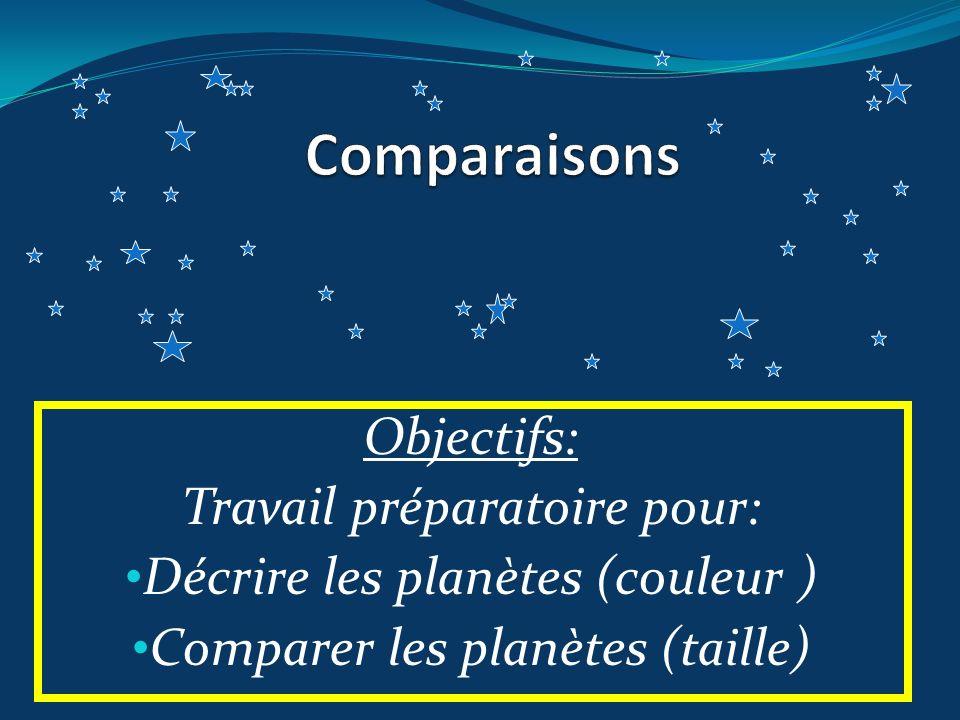 Objectifs: Travail préparatoire pour: Décrire les planètes (couleur ) Comparer les planètes (taille)