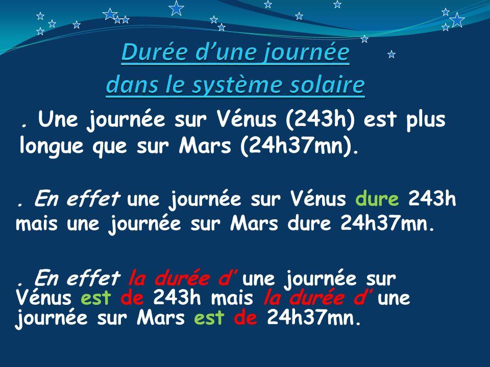 . Une journée sur Vénus (243h) est plus longue que sur Mars (24h37mn).. En effet une journée sur Vénus dure 243h mais une journée sur Mars dure 24h37m