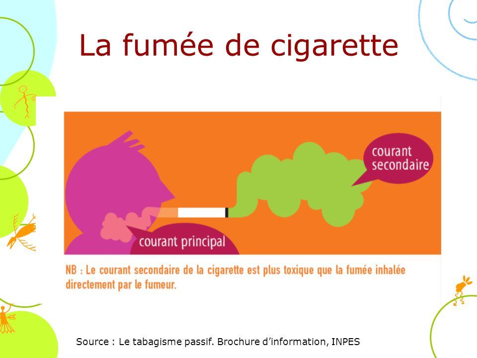 La fumée de cigarette Source : Le tabagisme passif. Brochure dinformation, INPES
