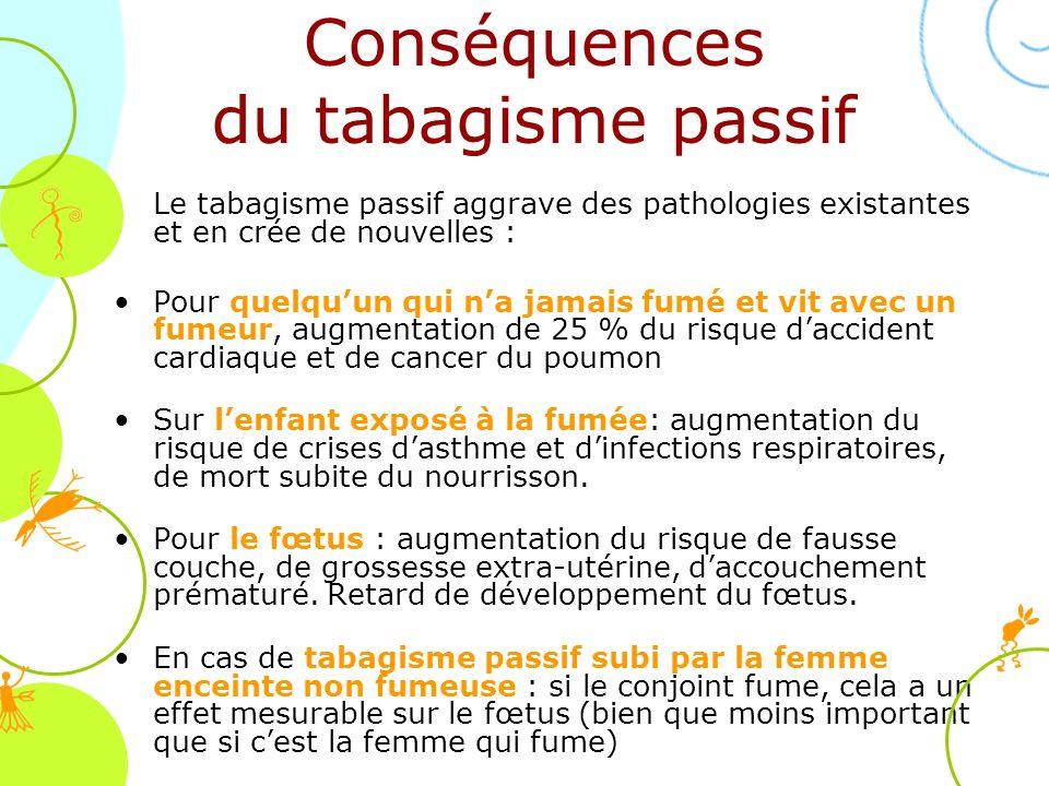 Conséquences du tabagisme passif Le tabagisme passif aggrave des pathologies existantes et en crée de nouvelles : Pour quelquun qui na jamais fumé et