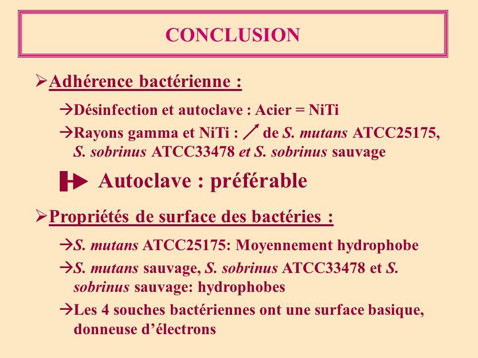 CONCLUSION Adhérence bactérienne : Désinfection et autoclave : Acier = NiTi Rayons gamma et NiTi : de S. mutans ATCC25175, S. sobrinus ATCC33478 et S.