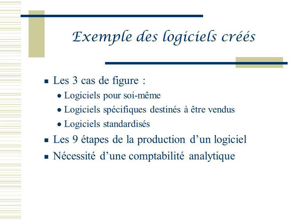 Exemple des logiciels créés Les 3 cas de figure : Logiciels pour soi-même Logiciels spécifiques destinés à être vendus Logiciels standardisés Les 9 ét