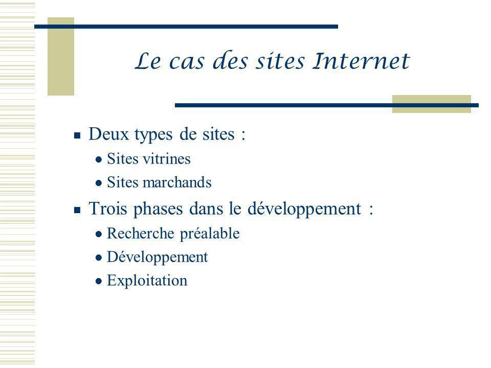 Le cas des sites Internet Deux types de sites : Sites vitrines Sites marchands Trois phases dans le développement : Recherche préalable Développement