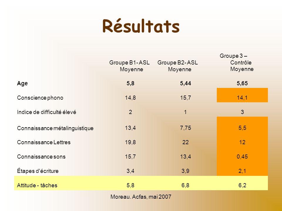 Moreau. Acfas, mai 2007 Résultats Groupe B1- ASL Moyenne Groupe B2- ASL Moyenne Groupe 3 – Contrôle Moyenne Age5,85,445,65 Conscience phono14,815,714,