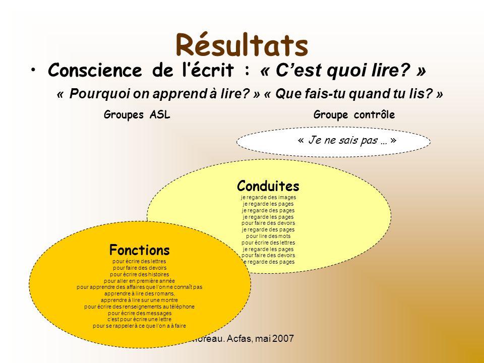 Moreau. Acfas, mai 2007 Résultats Conscience de lécrit : « Cest quoi lire? » « Pourquoi on apprend à lire? » « Que fais-tu quand tu lis? » « Je ne sai