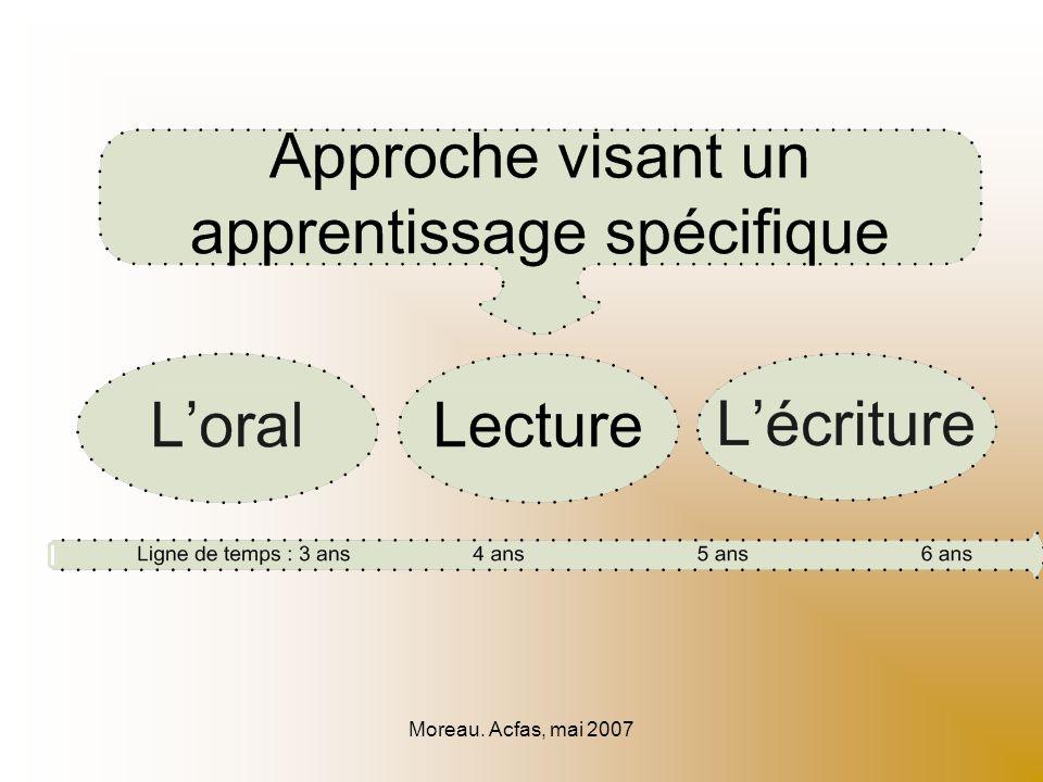 Moreau. Acfas, mai 2007