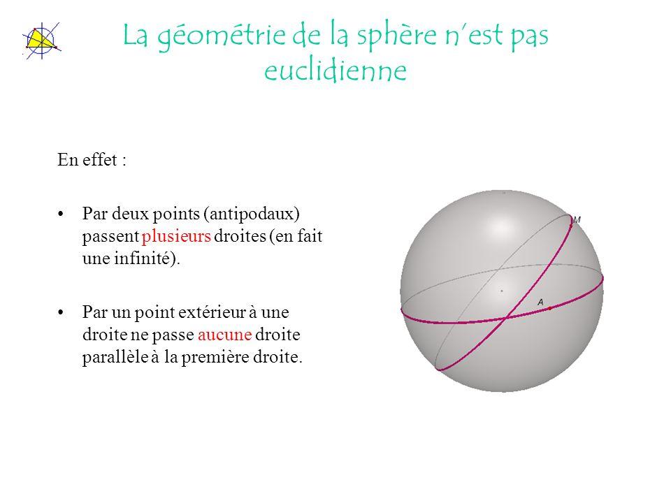 La géométrie de la sphère nest pas euclidienne En effet : Par deux points (antipodaux) passent plusieurs droites (en fait une infinité). Par un point