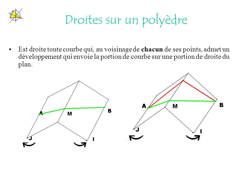 Droites sur un polyèdre Est droite toute courbe qui, au voisinage de chacun de ses points, admet un développement qui envoie la portion de courbe sur une portion de droite du plan.