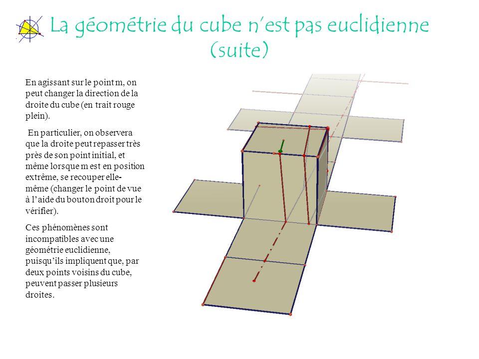 La géométrie du cube nest pas euclidienne (suite) En agissant sur le point m, on peut changer la direction de la droite du cube (en trait rouge plein).