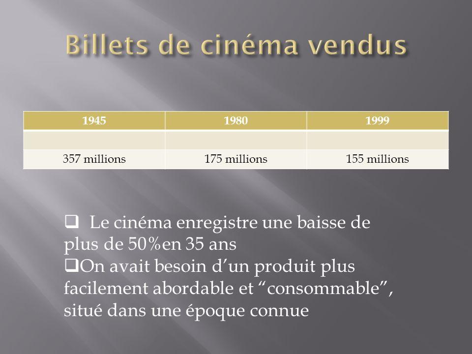 194519801999 357 millions175 millions155 millions Le cinéma enregistre une baisse de plus de 50%en 35 ans On avait besoin dun produit plus facilement