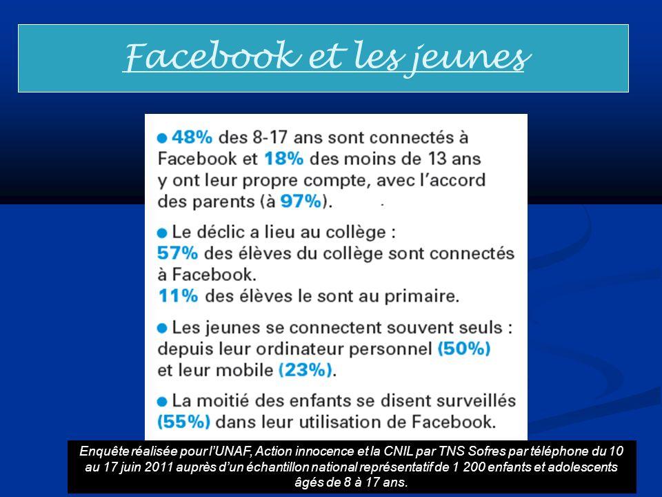 Facebook et les jeunes Enquête réalisée pour lUNAF, Action innocence et la CNIL par TNS Sofres par téléphone du 10 au 17 juin 2011 auprès dun échantil